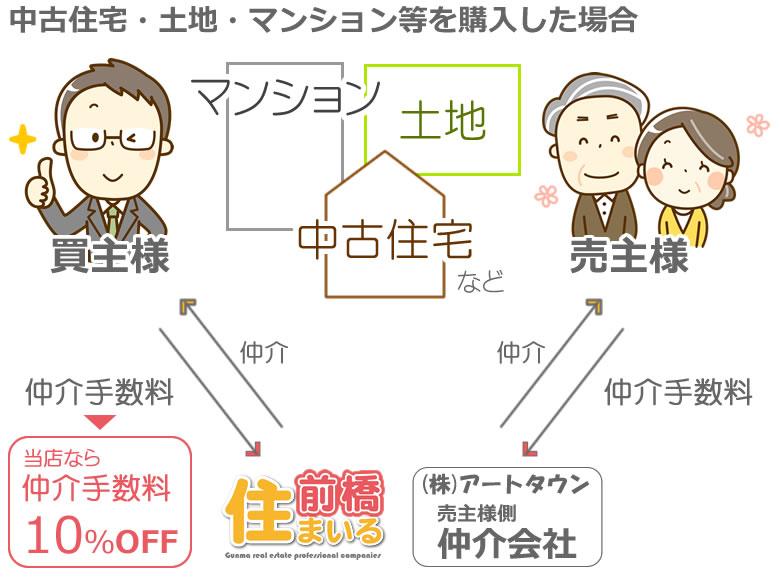 中古住宅・土地・マンション仲介手数料すべて10%OFF!